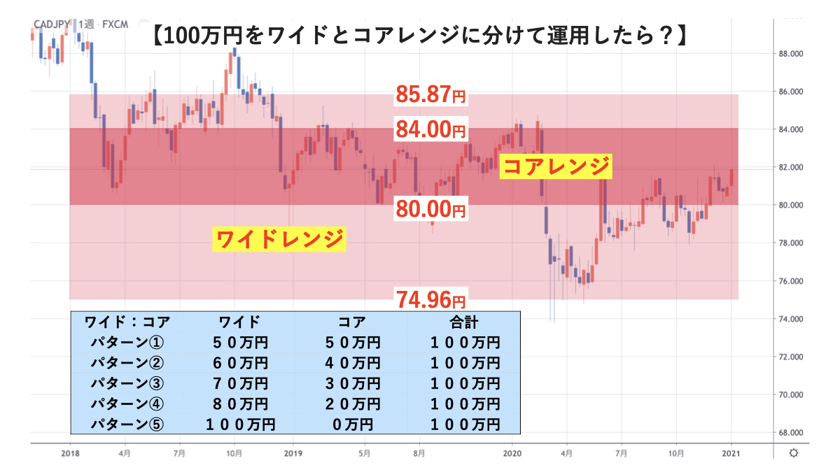カナダドル円検証内容