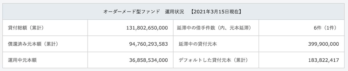 オーダーメード型ファンド 運用状況 【2021年3月15日現在】
