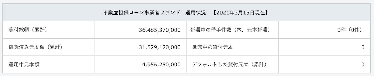 不動産担保ローン事業者ファンド 運用状況 【2021年3月15日現在】