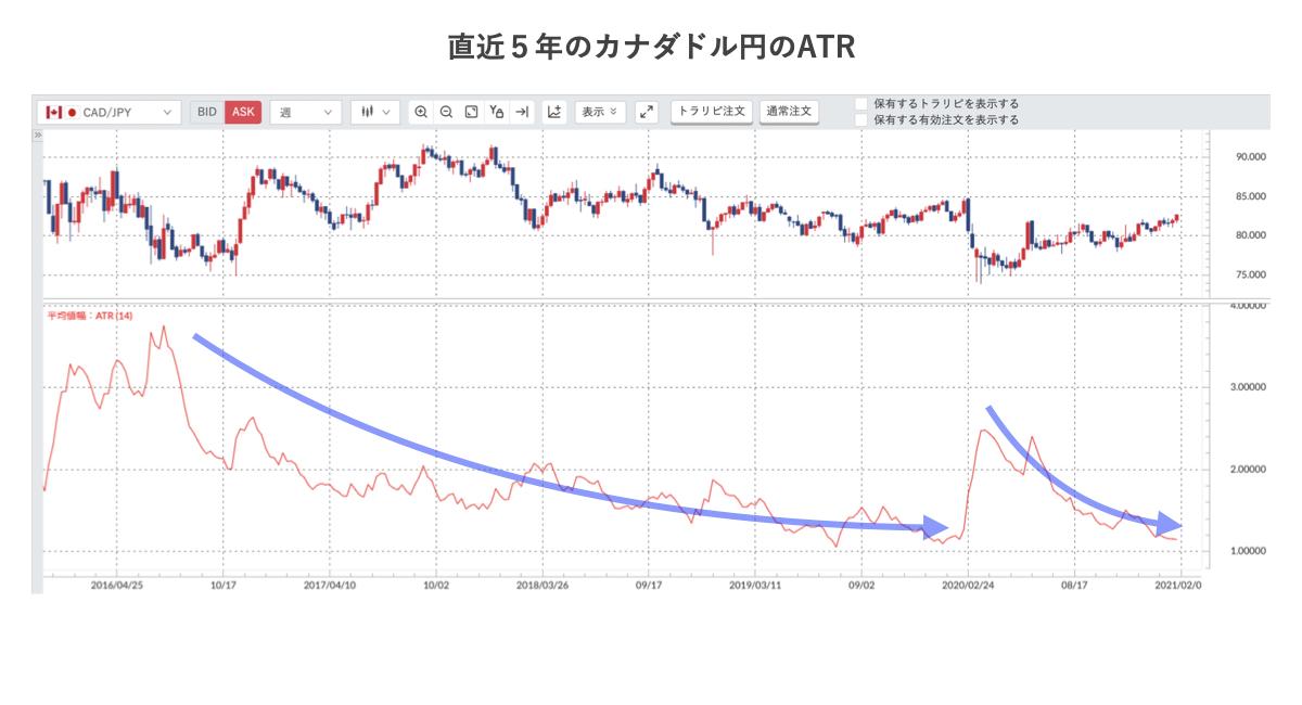 カナダドル円の5年ATR