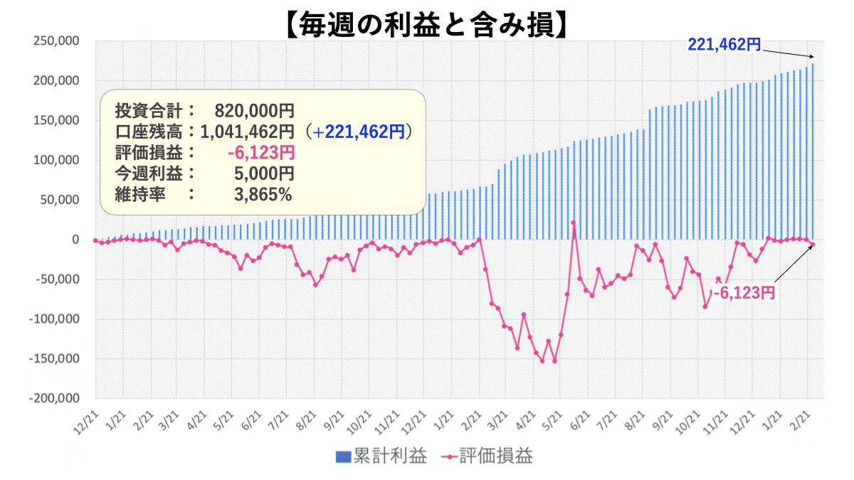 トラリピ30万円の運用実績1