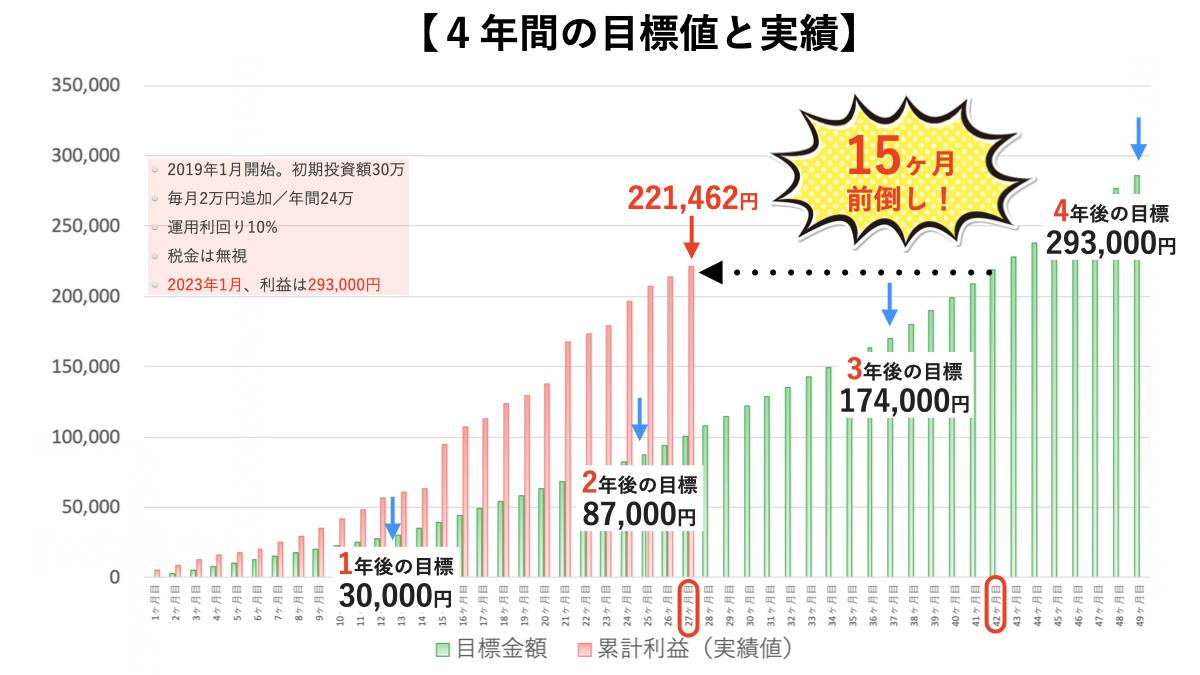 トラリピ30万円の運用実績4