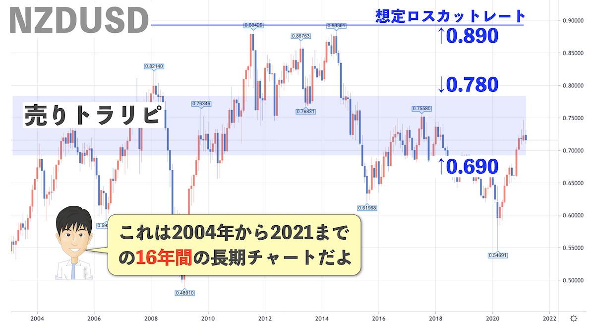 NZドル米ドル長期チャート