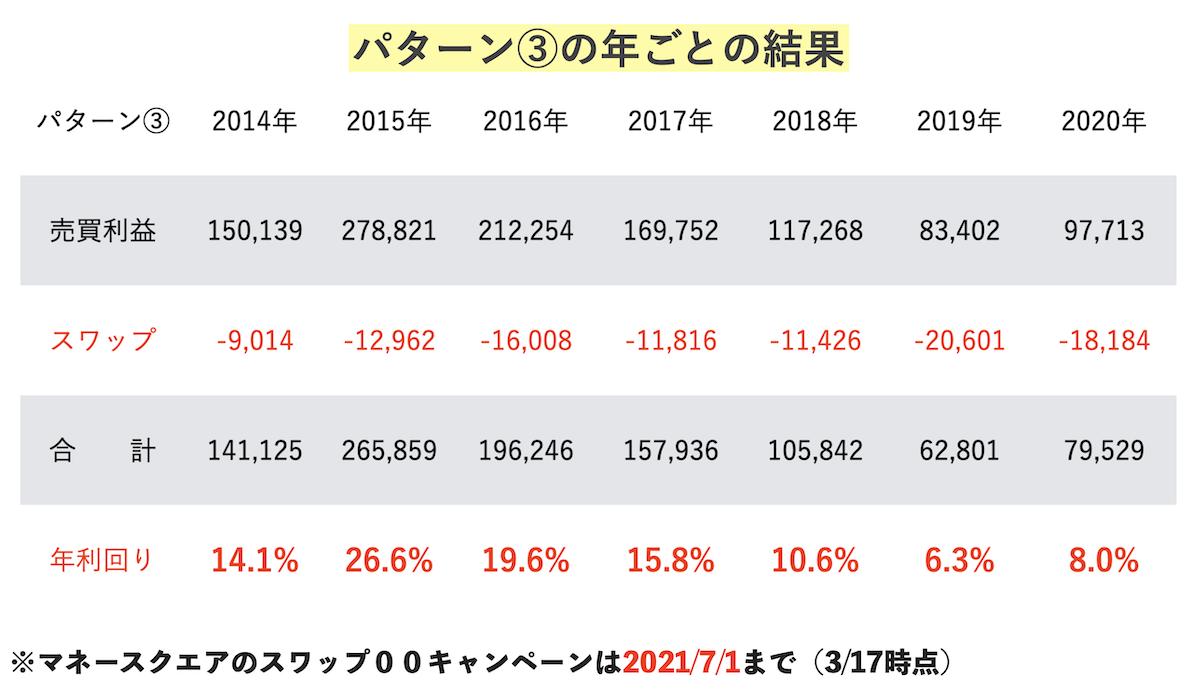 パターン③年ごとの比較