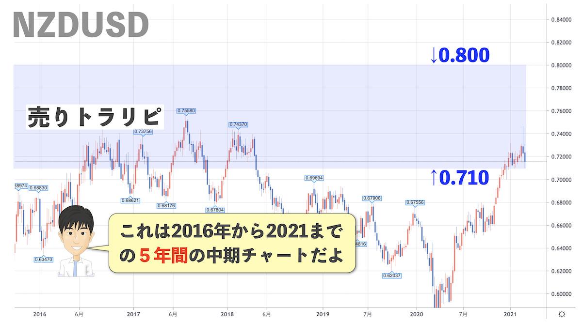 NZDUSDの5年チャート