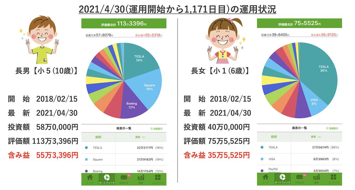 4/30の米国株お年玉口座の状況