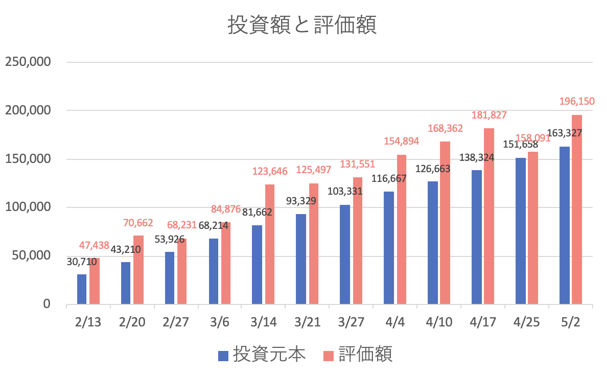 ビットコイン積立毎月の利益と評価損益のグラフ