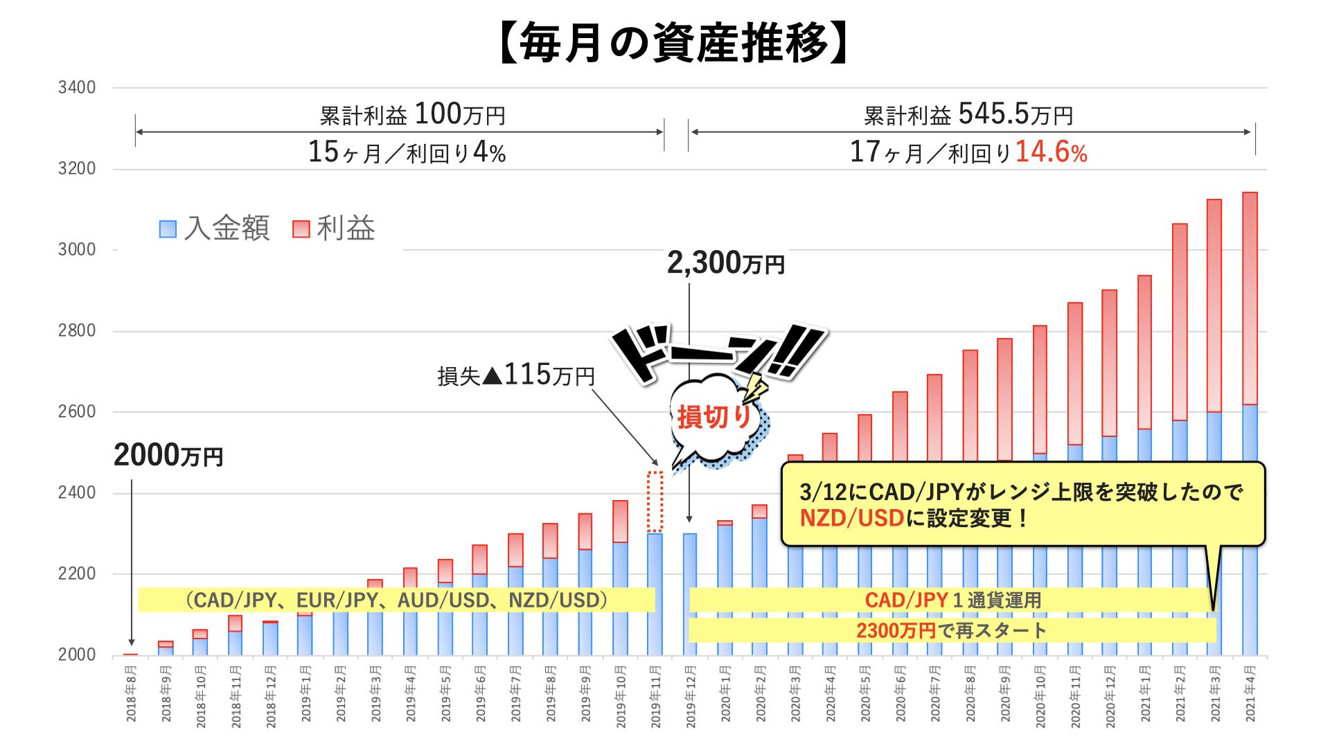 トラリピ3000万円の運用実績1