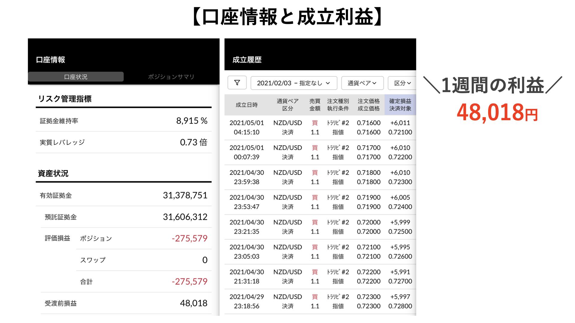 トラリピ3000万円の運用実績2