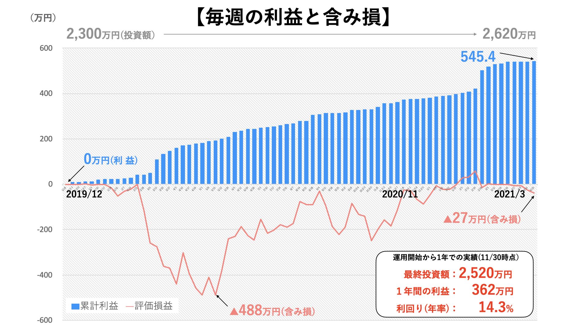 トラリピ3000万円の運用実績3
