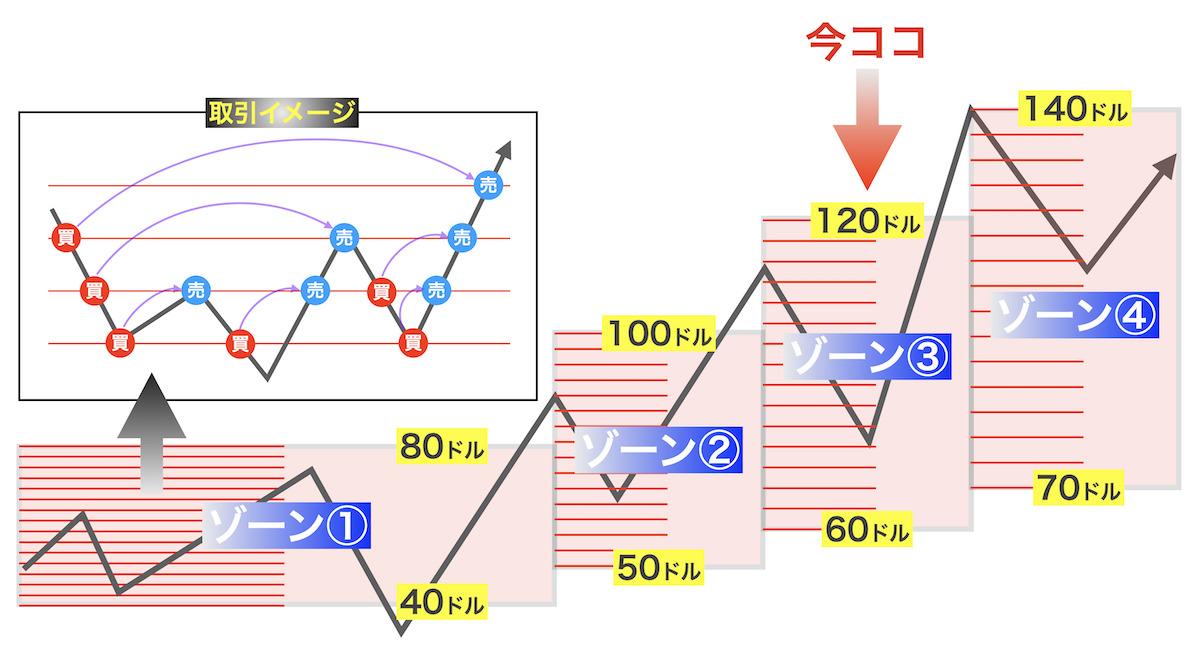 あっきんゾーン戦略の概略図