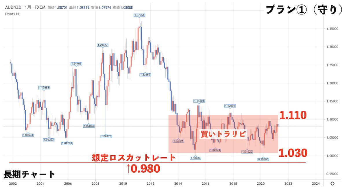 豪ドルNZドルの長期チャート