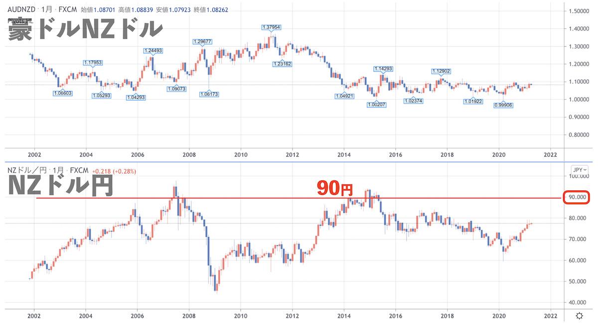 NZドル円レートのチャート