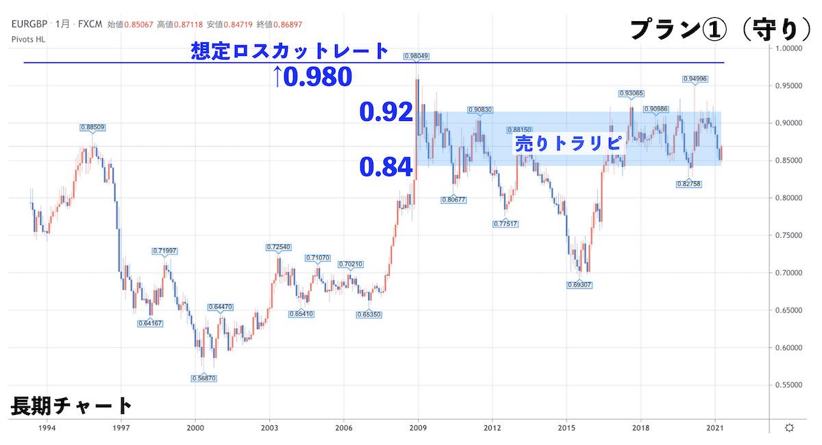 ユーロポンドの長期チャート