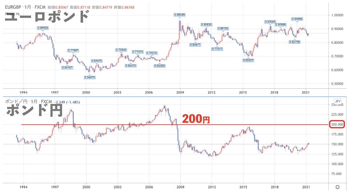 ポンド円の長期チャート