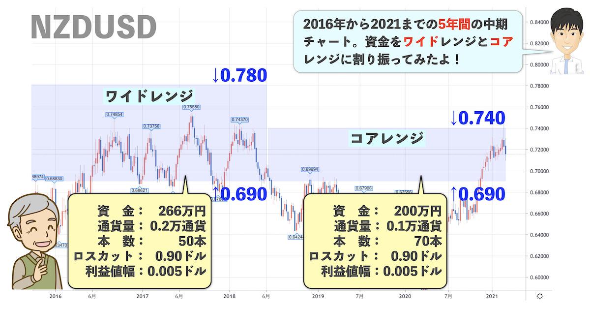 NZドル米ドルのチャート