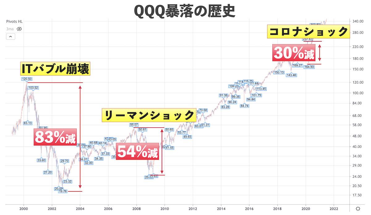 QQQ暴落の歴史