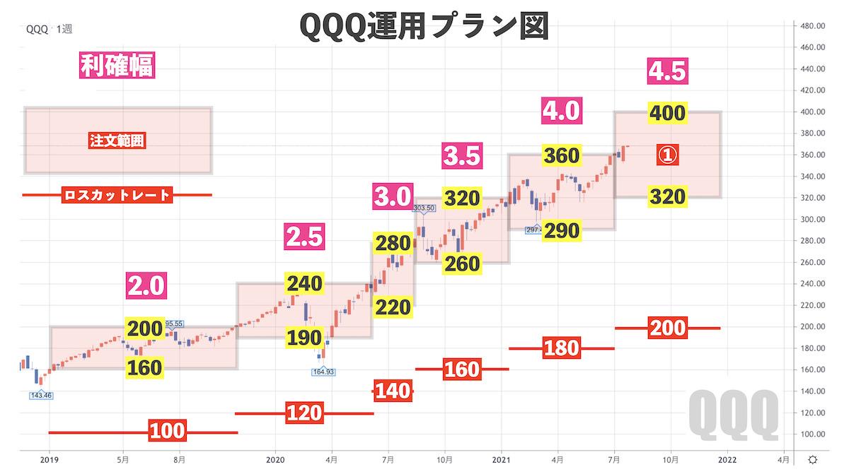 QQQ運用プラン図