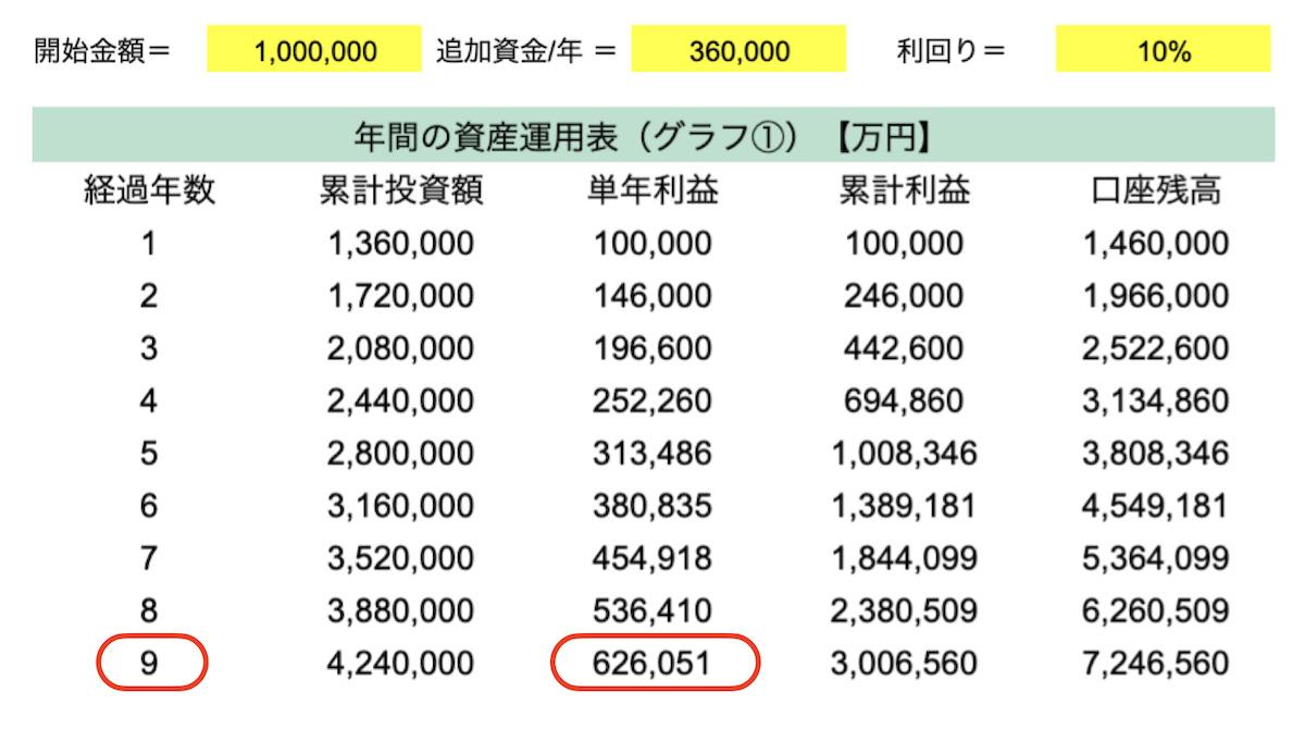 開始資金100万円