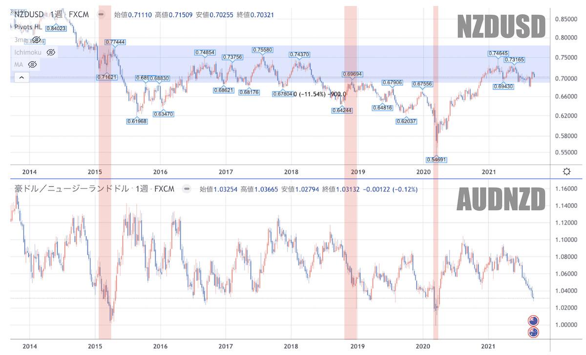 豪ドルNZドルとNZドル米ドルのチャート