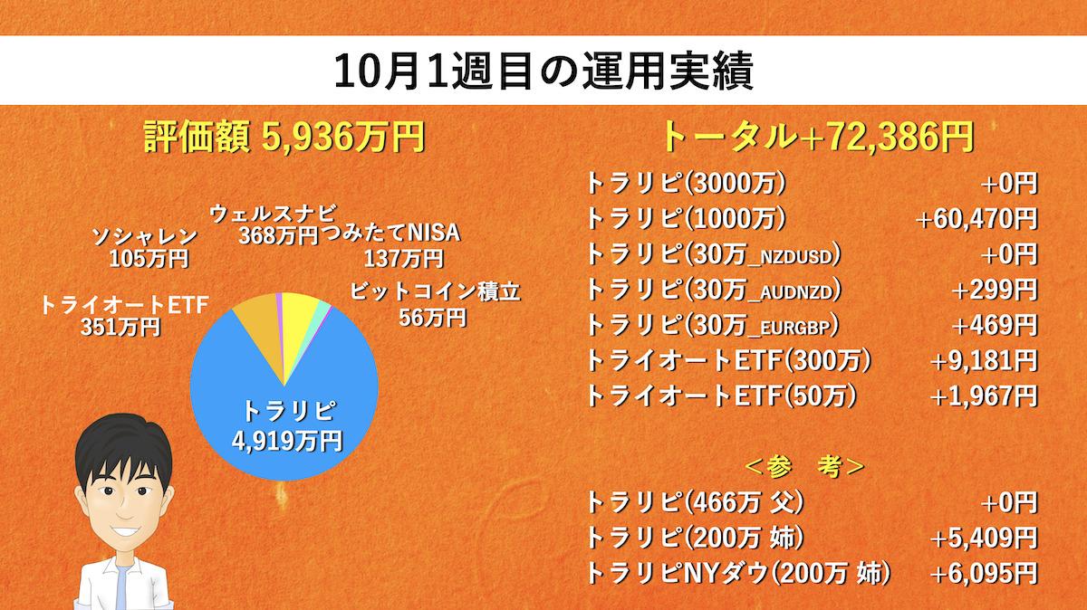 【週次報告】10月1週目は+72,386円でした。あっきんの資産運用実績をブログで公開!